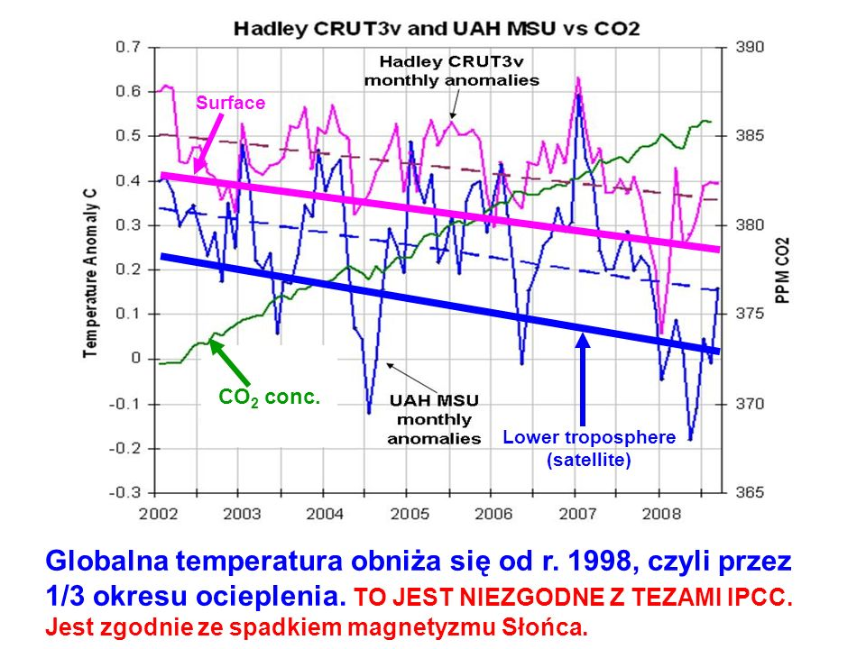 Surface Lower troposphere (satellite) CO 2 conc. Globalna temperatura obniża się od r. 1998, czyli przez 1/3 okresu ocieplenia. TO JEST NIEZGODNE Z TE