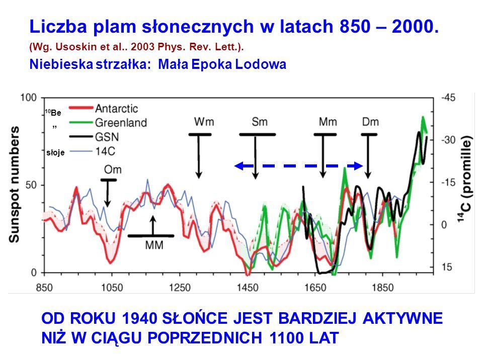 Liczba plam słonecznych w latach 850 – 2000. (Wg. Usoskin et al.. 2003 Phys. Rev. Lett.). Niebieska strzałka: Mała Epoka Lodowa OD ROKU 1940 SŁOŃCE JE