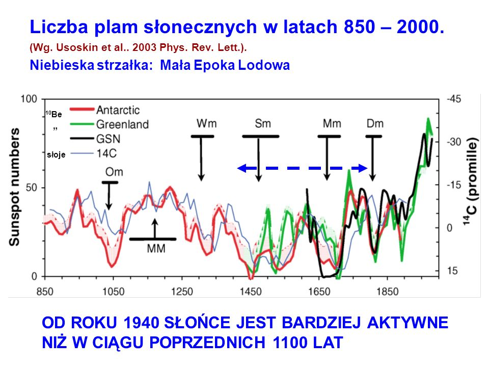 +3,7 o C ~6000 lat temu temp.7 o C wyższa niż teraz.