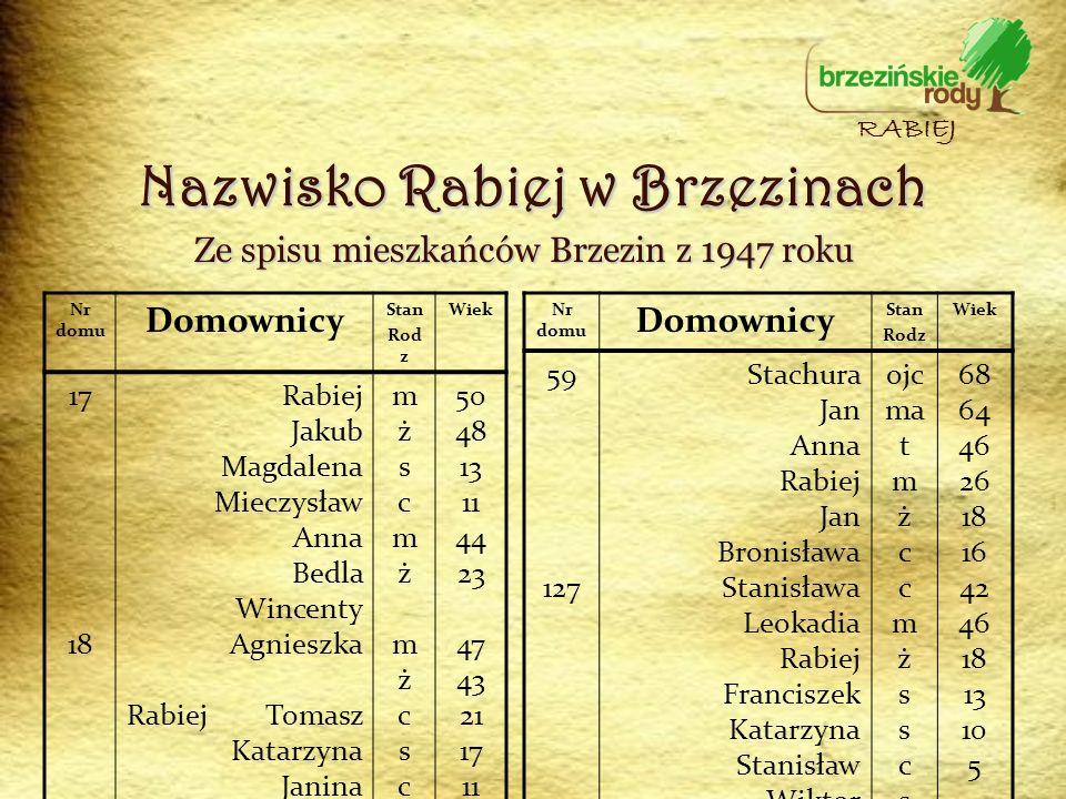 Ze spisu mieszkańców Brzezin z 1947 roku Nr domu Domownicy Stan Rod z Wiek 17 18 Rabiej Jakub Magdalena Mieczysław Anna Bedla Wincenty Agnieszka Rabie