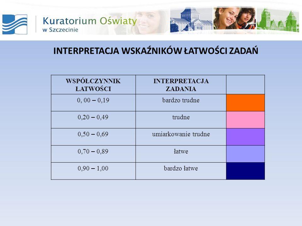 INTERPRETACJA WSKAŹNIKÓW ŁATWOŚCI ZADAŃ WSPÓŁCZYNNIK ŁATWOŚCI INTERPRETACJA ZADANIA 0, 00 – 0,19 bardzo trudne 0,20 – 0,49 trudne 0,50 – 0,69 umiarkowanie trudne 0,70 – 0,89 łatwe 0,90 – 1,00 bardzo łatwe