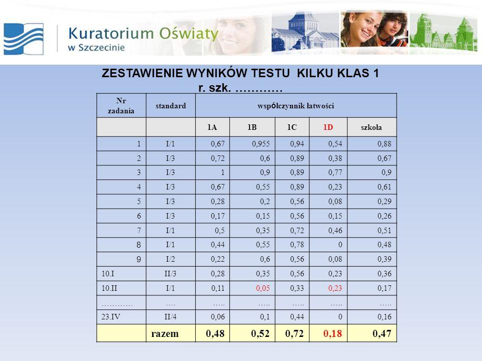 ZESTAWIENIE WYNIKÓW TESTU KILKU KLAS 1 r. szk.