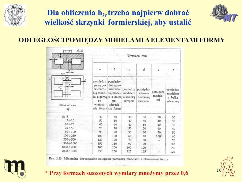 10 Dla obliczenia h śr trzeba najpierw dobrać wielkość skrzynki formierskiej, aby ustalić ODLEGŁOŚCI POMIĘDZY MODELAMI A ELEMENTAMI FORMY * Przy forma