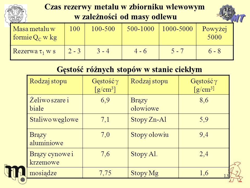 13 Czas rezerwy metalu w zbiorniku wlewowym w zależności od masy odlewu Masa metalu w formie Q C w kg 100100-500500-10001000-5000Powyżej 5000 Rezerwa