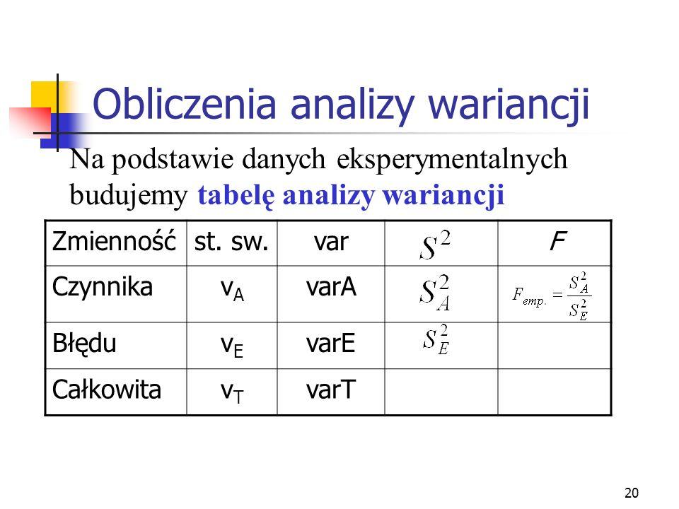 20 Obliczenia analizy wariancji Na podstawie danych eksperymentalnych budujemy tabelę analizy wariancji Zmiennośćst. sw.varF CzynnikavAvA varA BłęduvE