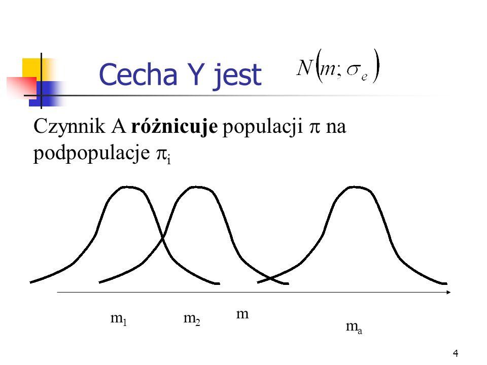 4 Cecha Y jest Czynnik A różnicuje populacji na podpopulacje i m m1m1 m2m2 mama
