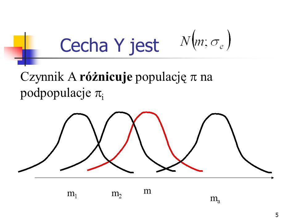 5 Cecha Y jest Czynnik A różnicuje populację na podpopulacje i m m1m1 m2m2 mama