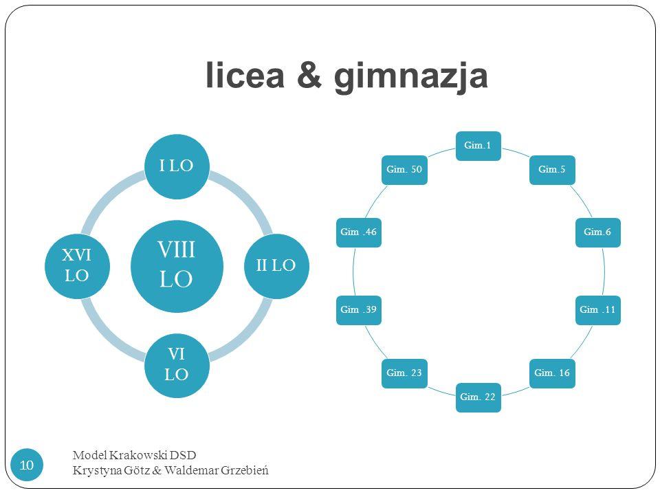licea & gimnazja Model Krakowski DSD Krystyna Götz & Waldemar Grzebień 10 VIII LO I LOII LO VI LO XVI LO Gim.1Gim.5Gim.6Gim.11Gim. 16Gim. 22Gim. 23Gim