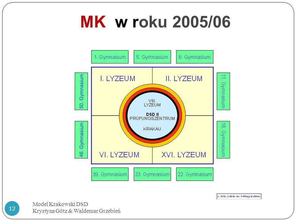 MK w roku 2005/06 Model Krakowski DSD Krystyna Götz & Waldemar Grzebień 12