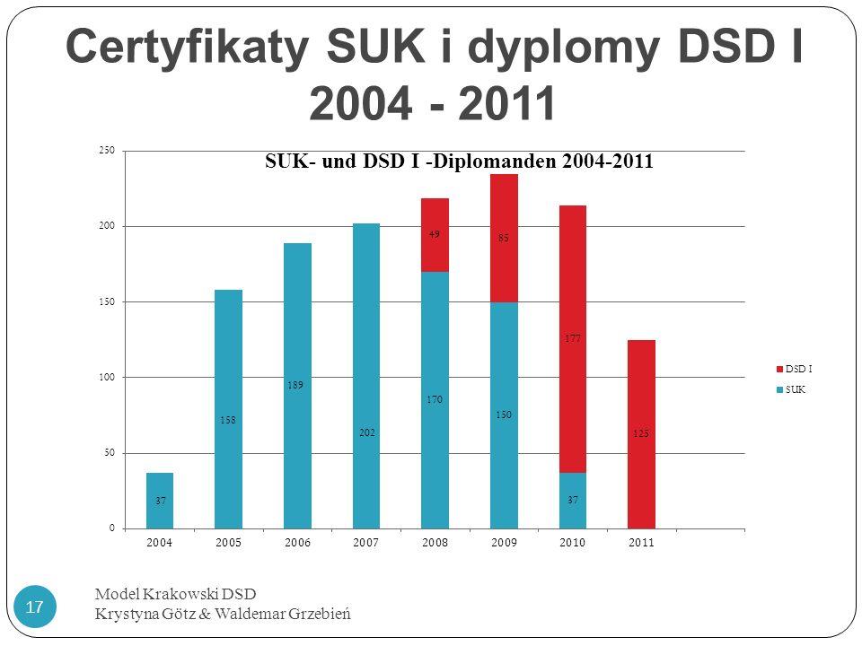 Certyfikaty SUK i dyplomy DSD I 2004 - 2011 Model Krakowski DSD Krystyna Götz & Waldemar Grzebień 17