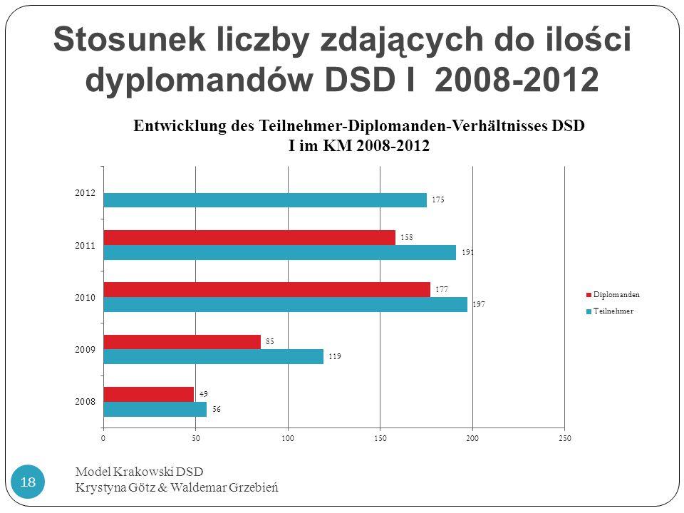 Stosunek liczby zdających do ilości dyplomandów DSD I 2008-2012 Model Krakowski DSD Krystyna Götz & Waldemar Grzebień 18