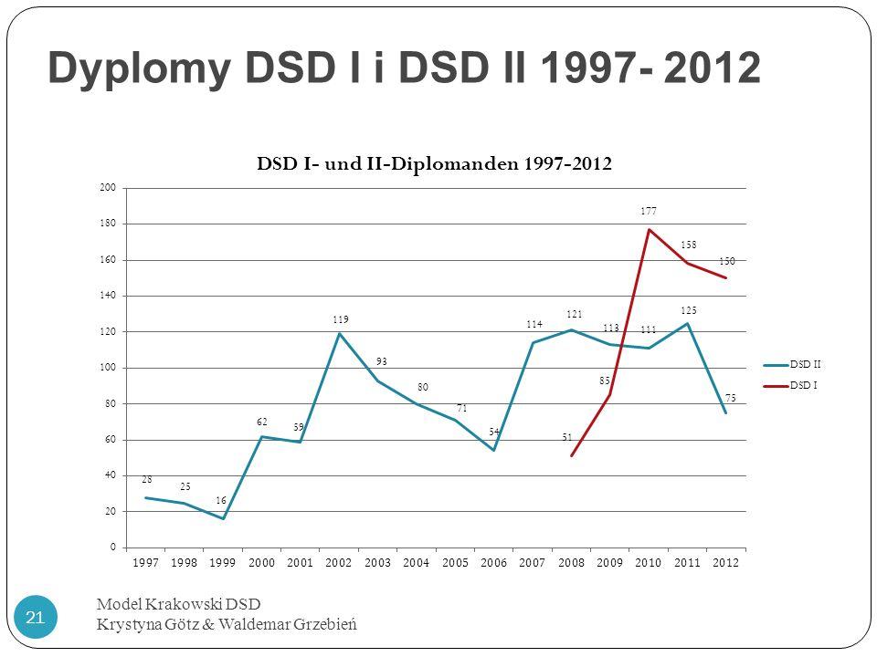 Dyplomy DSD I i DSD II 1997- 2012 Model Krakowski DSD Krystyna Götz & Waldemar Grzebień 21