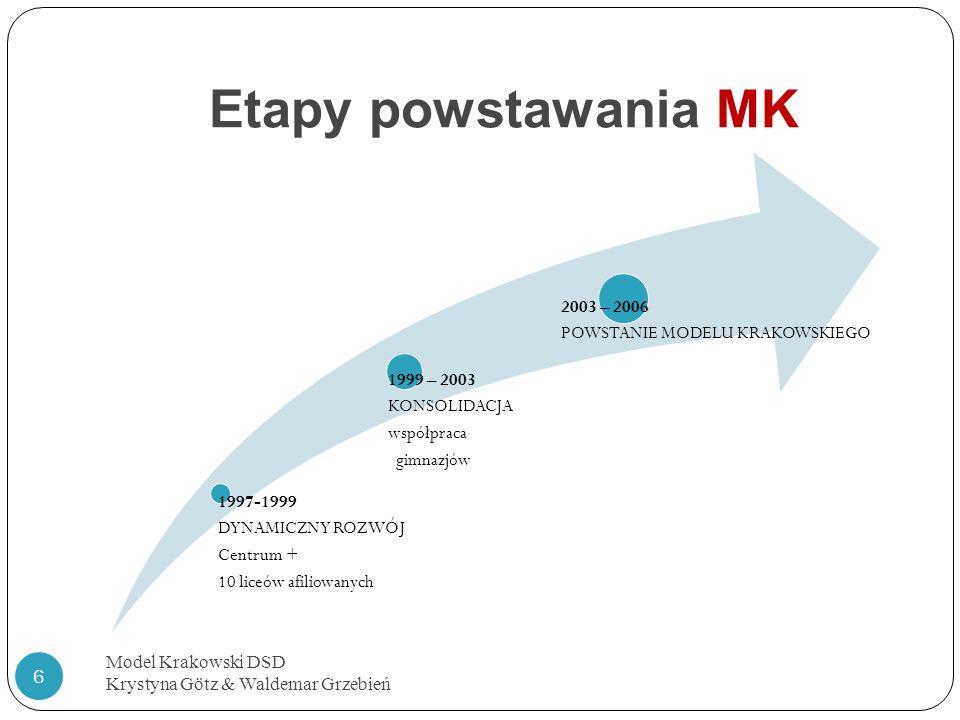 Etapy powstawania MK Model Krakowski DSD Krystyna Götz & Waldemar Grzebień 6 1997-1999 DYNAMICZNY ROZWÓJ Centrum + 10 liceów afiliowanych 1999 – 2003