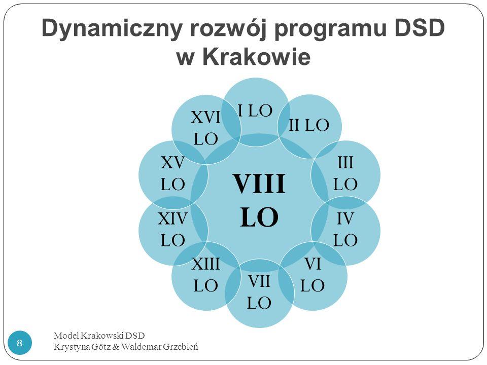 Dynamiczny rozwój programu DSD w Krakowie Model Krakowski DSD Krystyna Götz & Waldemar Grzebień 8 VIII LO I LO II LO III LO IV LO VI LO VII LO XIII LO