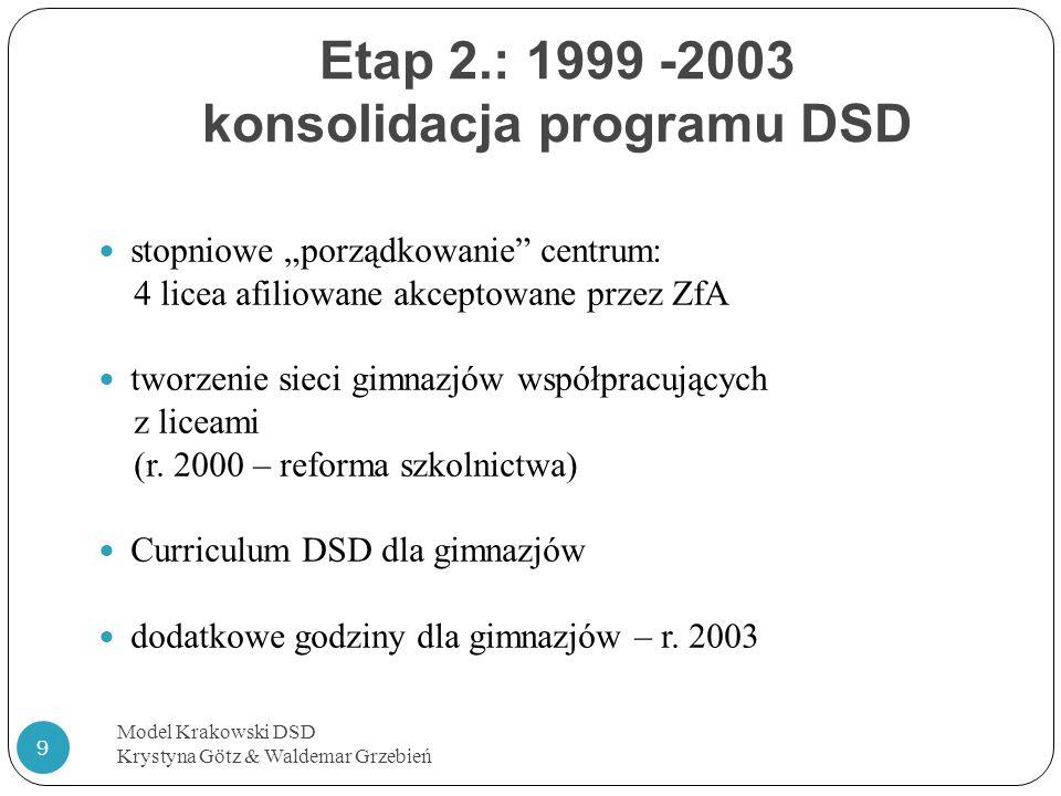 Etap 2.: 1999 -2003 konsolidacja programu DSD Model Krakowski DSD Krystyna Götz & Waldemar Grzebień 9 stopniowe porządkowanie centrum: 4 licea afiliow