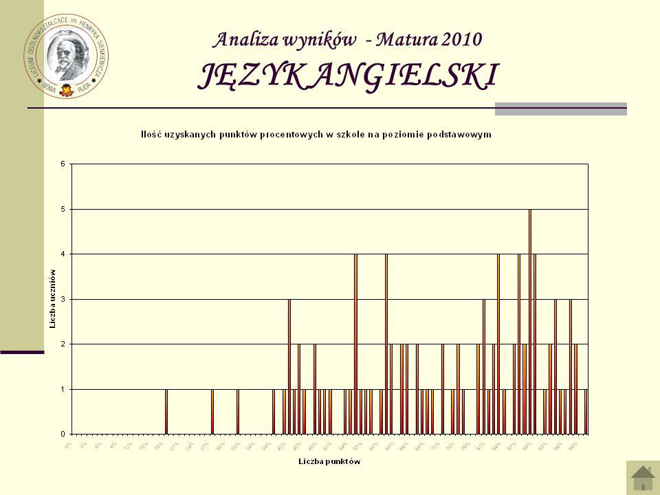 Analiza wyników - Matura 2010 JĘZYK ANGIELSKI