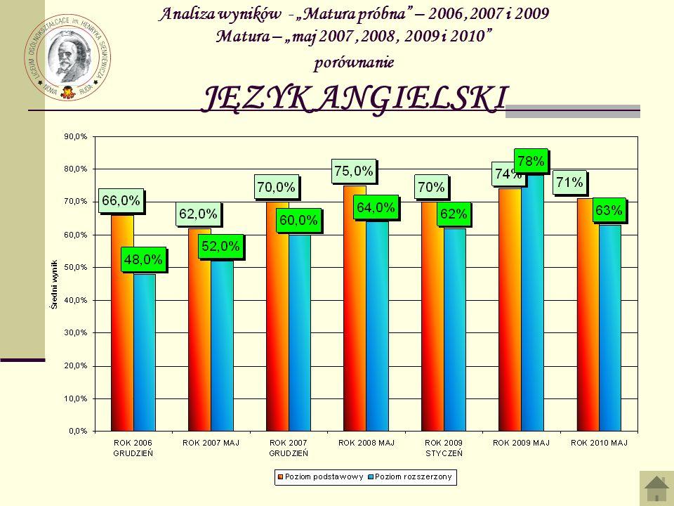 Analiza wyników - Matura próbna – 2006,2007 i 2009 Matura – maj 2007,2008, 2009 i 2010 porównanie JĘZYK ANGIELSKI
