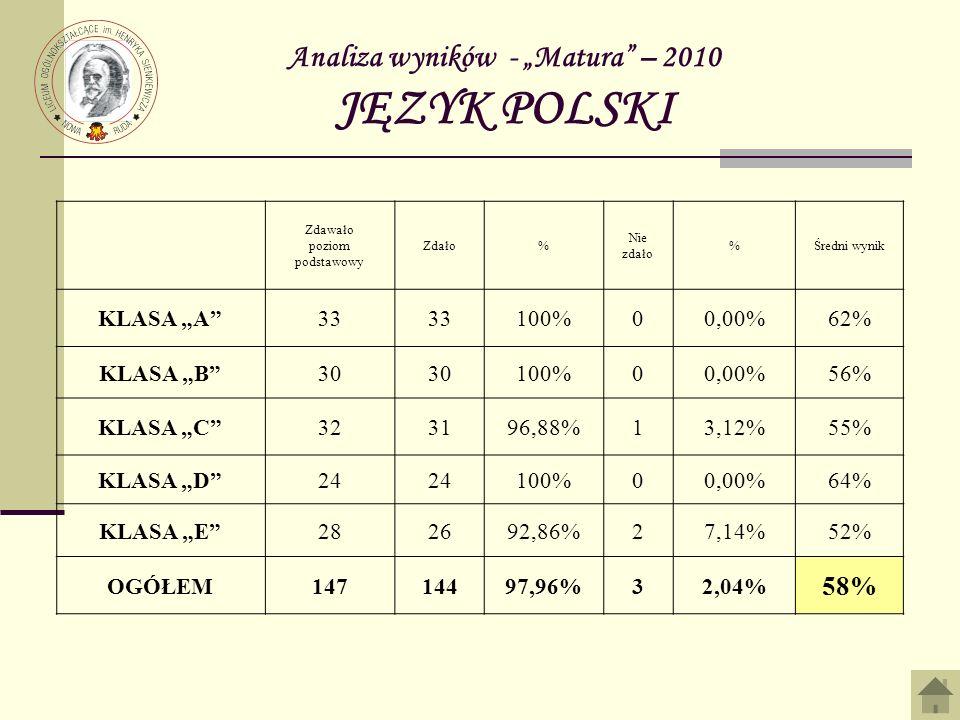 Analiza wyników - Matura – 2010 JĘZYK POLSKI Zdawało poziom podstawowy Zdało% Nie zdało %Średni wynik KLASA A33 100%00,00%62% KLASA B30 100%00,00%56% KLASA C323196,88%13,12%55% KLASA D24 100%00,00%64% KLASA E282692,86%27,14%52% OGÓŁEM14714497,96%32,04% 58%