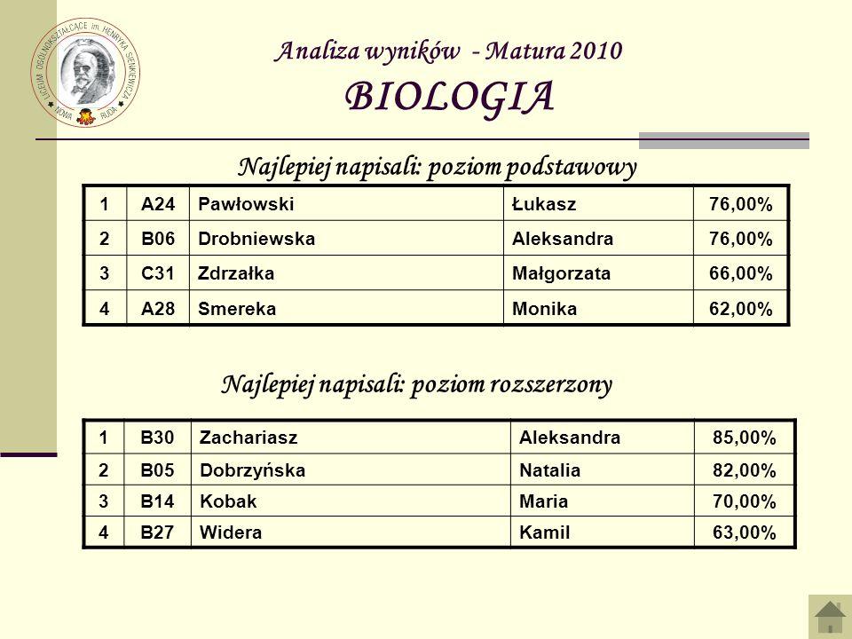 Analiza wyników - Matura 2010 BIOLOGIA 1A24PawłowskiŁukasz76,00% 2B06DrobniewskaAleksandra76,00% 3C31ZdrzałkaMałgorzata66,00% 4A28SmerekaMonika62,00% Najlepiej napisali: poziom podstawowy Najlepiej napisali: poziom rozszerzony 1B30ZachariaszAleksandra85,00% 2B05DobrzyńskaNatalia82,00% 3B14KobakMaria70,00% 4B27WideraKamil63,00%