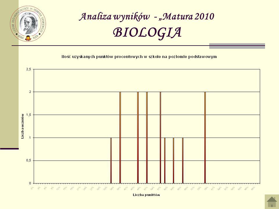 Analiza wyników - Matura 2010 BIOLOGIA