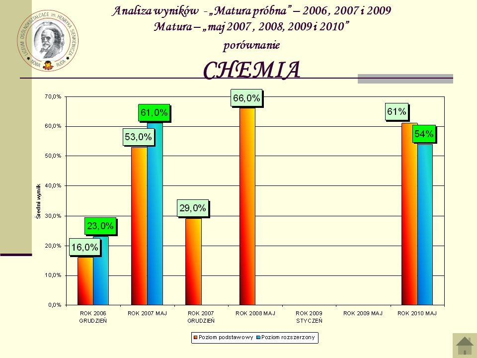 Analiza wyników - Matura próbna – 2006, 2007 i 2009 Matura – maj 2007, 2008, 2009 i 2010 porównanie CHEMIA