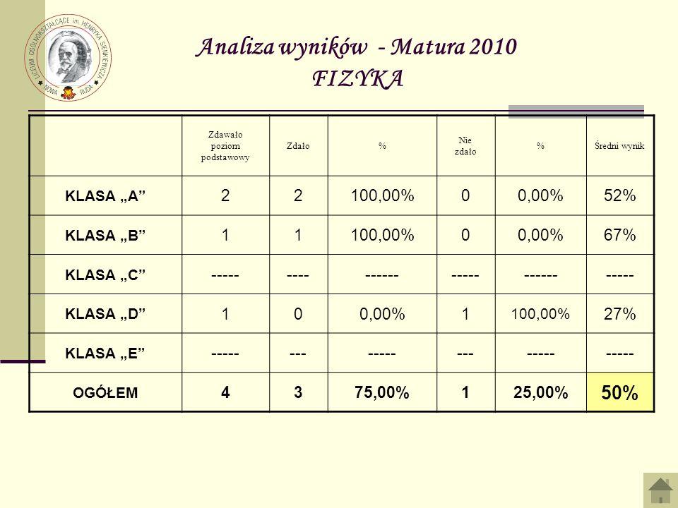 Analiza wyników - Matura 2010 FIZYKA Zdawało poziom podstawowy Zdało% Nie zdało %Średni wynik KLASA A 22100,00%00,00%52% KLASA B 11100,00%00,00%67% KLASA C ------------------------------- KLASA D 100,00%1 100,00% 27% KLASA E --------------------- OGÓŁEM 4375,00%125,00% 50%