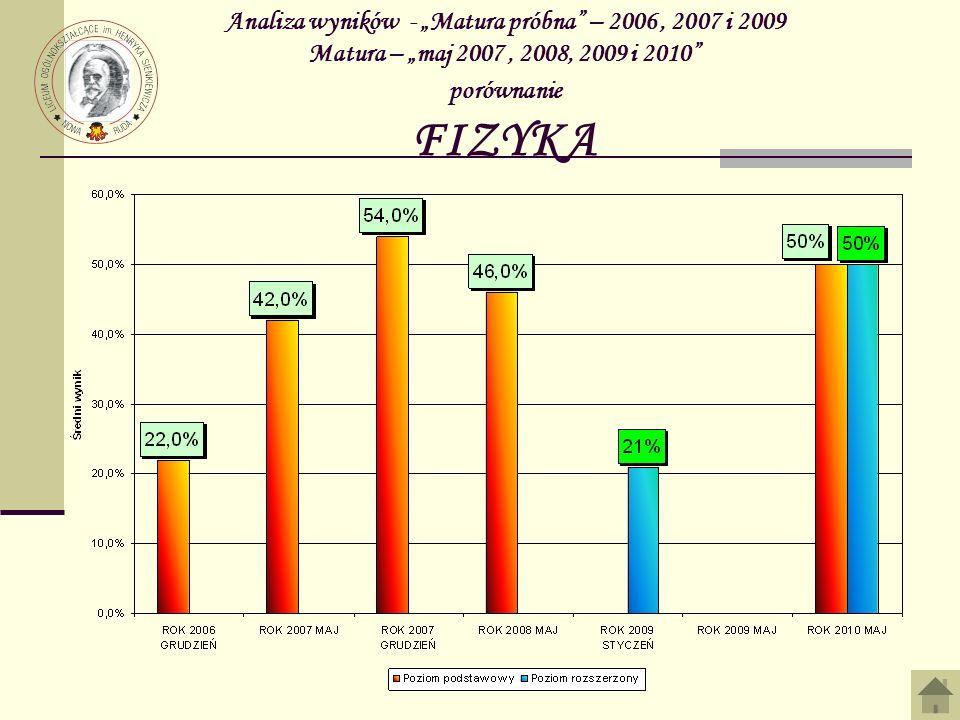 Analiza wyników - Matura próbna – 2006, 2007 i 2009 Matura – maj 2007, 2008, 2009 i 2010 porównanie FIZYKA