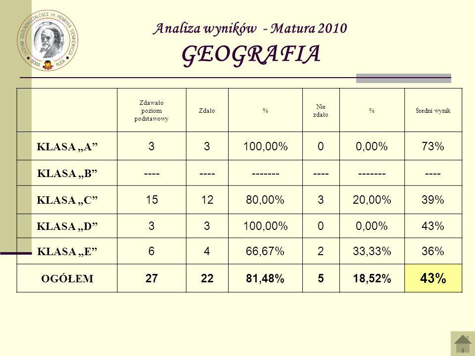Analiza wyników - Matura 2010 GEOGRAFIA Zdawało poziom podstawowy Zdało% Nie zdało %Średni wynik KLASA A 33100,00%00,00%73% KLASA B ---- ---------------------- KLASA C 151280,00%320,00%39% KLASA D 33100,00%00,00%43% KLASA E 6466,67%233,33%36% OGÓŁEM 272281,48%518,52% 43%
