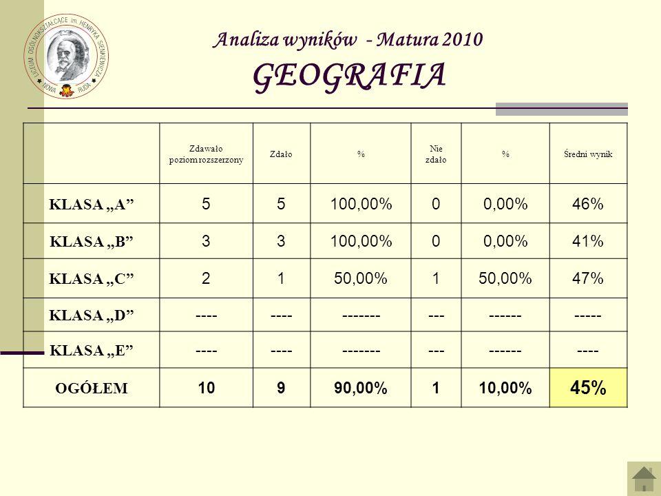 Analiza wyników - Matura 2010 GEOGRAFIA Zdawało poziom rozszerzony Zdało% Nie zdało %Średni wynik KLASA A 55100,00%00,00%46% KLASA B 33100,00%00,00%41% KLASA C 2150,00%1 47% KLASA D ---- --------------------- KLASA E ---- -------------------- OGÓŁEM 10990,00%110,00% 45%