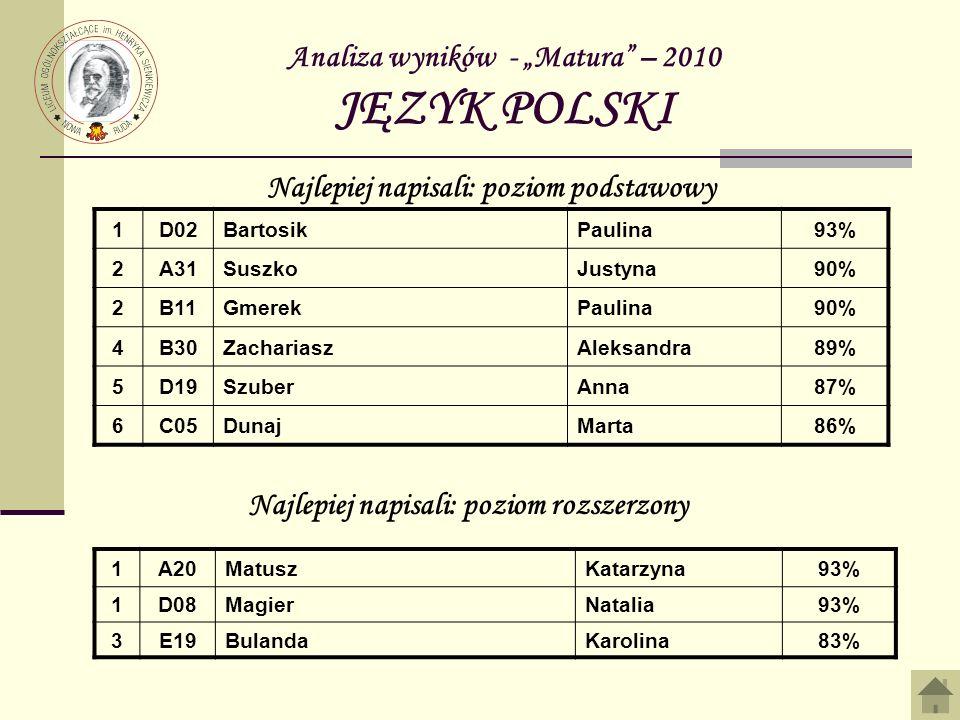 Analiza wyników - Matura 2010 FIZYKA