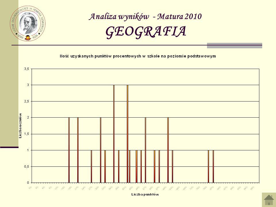 Analiza wyników - Matura 2010 GEOGRAFIA