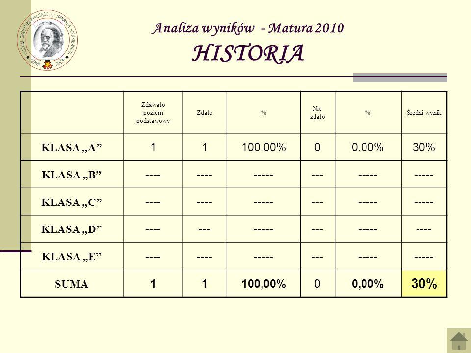 Analiza wyników - Matura 2010 HISTORIA Zdawało poziom podstawowy Zdało% Nie zdało %Średni wynik KLASA A 11100,00%00,00%30% KLASA B ---- ------------- KLASA C ---- ------------- KLASA D ------------------------ KLASA E ---- ------------- SUMA 11100,00%00,00% 30%