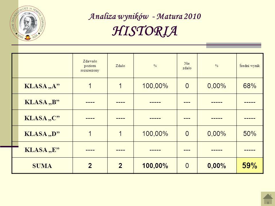 Analiza wyników - Matura 2010 HISTORIA Zdawało poziom rozszerzony Zdało% Nie zdało %Średni wynik KLASA A 11100,00%00,00%68% KLASA B ---- ------------- KLASA C ---- ------------- KLASA D 11100,00%00,00%50% KLASA E ---- ------------- SUMA 22100,00%00,00% 59%