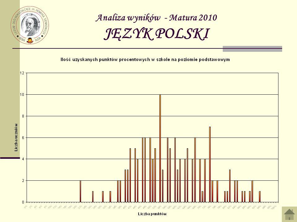 Analiza wyników - Matura 2010 JĘZYK POLSKI