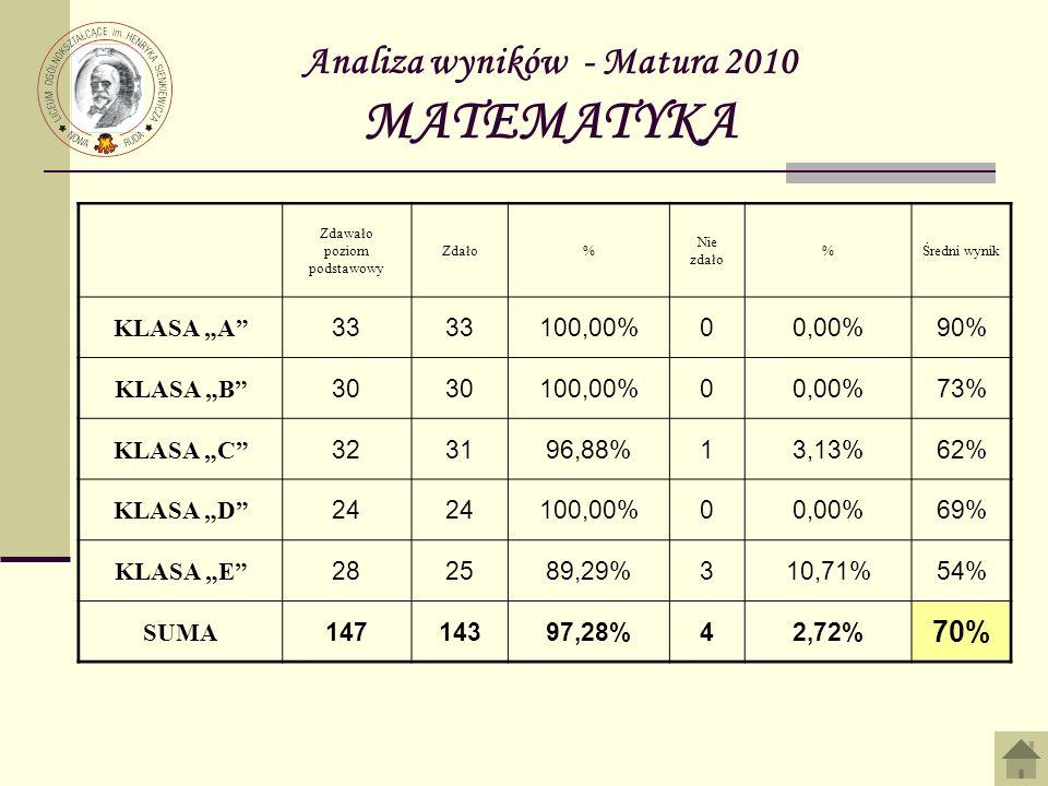 Analiza wyników - Matura 2010 MATEMATYKA Zdawało poziom podstawowy Zdało% Nie zdało %Średni wynik KLASA A 33 100,00%00,00%90% KLASA B 30 100,00%00,00%73% KLASA C 323196,88%13,13%62% KLASA D 24 100,00%00,00%69% KLASA E 282589,29%310,71%54% SUMA 14714397,28%42,72% 70%