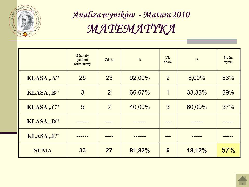 Analiza wyników - Matura 2010 MATEMATYKA Zdawało poziom rozszerzony Zdało% Nie zdało % Średni wynik KLASA A 252392,00%28,00%63% KLASA B 3266,67%133,33%39% KLASA C 5240,00%360,00%37% KLASA D ------------------------------ KLASA E ------------------------ SUMA 332781,82%618,12% 57%
