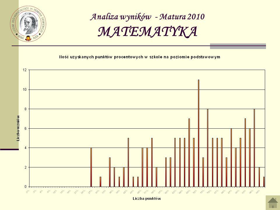 Analiza wyników - Matura 2010 MATEMATYKA