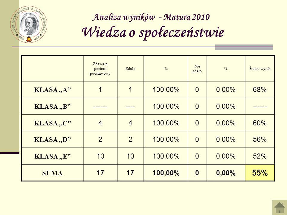 Analiza wyników - Matura 2010 Wiedza o społeczeństwie Zdawało poziom podstawowy Zdało% Nie zdało %Średni wynik KLASA A 11100,00%00,00%68% KLASA B ----------100,00%00,00%------ KLASA C 44100,00%00,00%60% KLASA D 22100,00%00,00%56% KLASA E 10 100,00%00,00%52% SUMA 17 100,00%00,00% 55%
