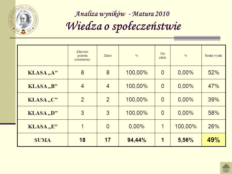 Analiza wyników - Matura 2010 Wiedza o społeczeństwie Zdawało poziom rozszerzony Zdało% Nie zdało %Średni wynik KLASA A 88100,00%00,00%52% KLASA B 44100,00%00,00%47% KLASA C 22100,00%00,00%39% KLASA D 33100,00%00,00%58% KLASA E 100,00%1100,00%26% SUMA 181794,44%15,56% 49%