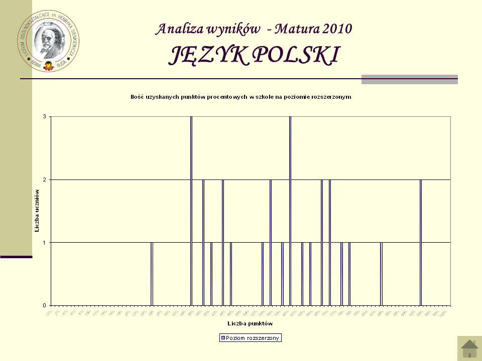 Analiza wyników - Matura 2010 CHEMIA Zdawało poziom rozszerzony Zdało% Nie zdało %Średni wynik KLASA A 22100,00%00,00%65% KLASA B 121083,33%216,67%52% KLASA C --------------------- KLASA D --------------------- KLASA E --------------------- OGÓŁEM 141285,71%214,29% 54%