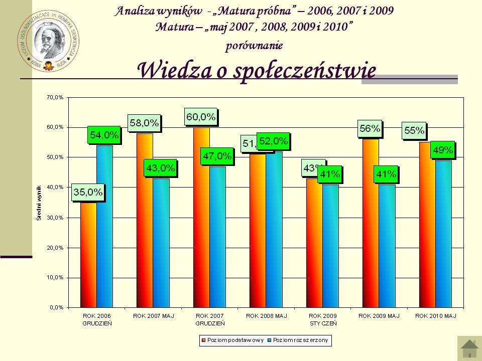 Analiza wyników - Matura próbna – 2006, 2007 i 2009 Matura – maj 2007, 2008, 2009 i 2010 porównanie Wiedza o społeczeństwie