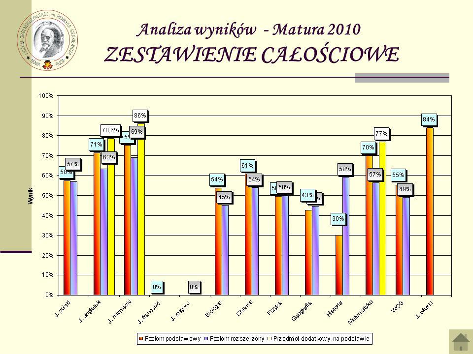 Analiza wyników - Matura 2010 ZESTAWIENIE CAŁOŚCIOWE