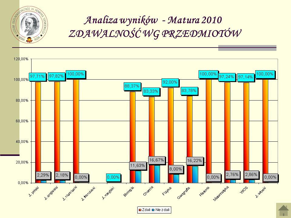 Analiza wyników - Matura 2010 ZDAWALNOŚĆ WG PRZEDMIOTÓW