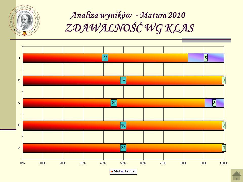 Analiza wyników - Matura 2010 ZDAWALNOŚĆ WG KLAS