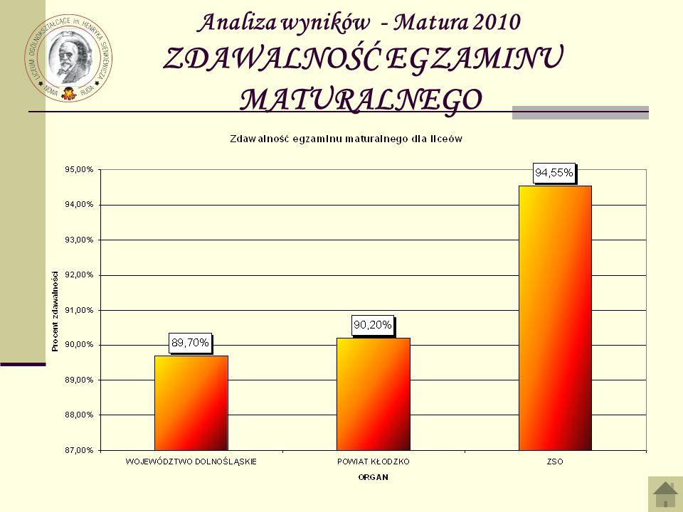 Analiza wyników - Matura 2010 ZDAWALNOŚĆ EGZAMINU MATURALNEGO