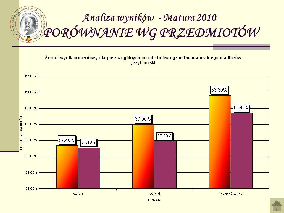 Analiza wyników - Matura 2010 PORÓWNANIE WG PRZEDMIOTÓW