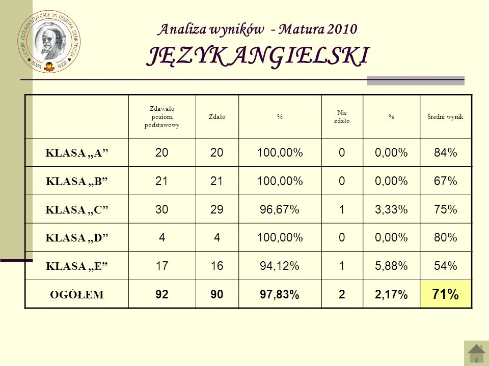 Analiza wyników - Matura 2010 JĘZYK ANGIELSKI Zdawało poziom podstawowy Zdało% Nie zdało %Średni wynik KLASA A 20 100,00%00,00%84% KLASA B 21 100,00%00,00%67% KLASA C 302996,67%13,33%75% KLASA D 44100,00%00,00%80% KLASA E 171694,12%15,88%54% OGÓŁEM 929097,83%22,17% 71%