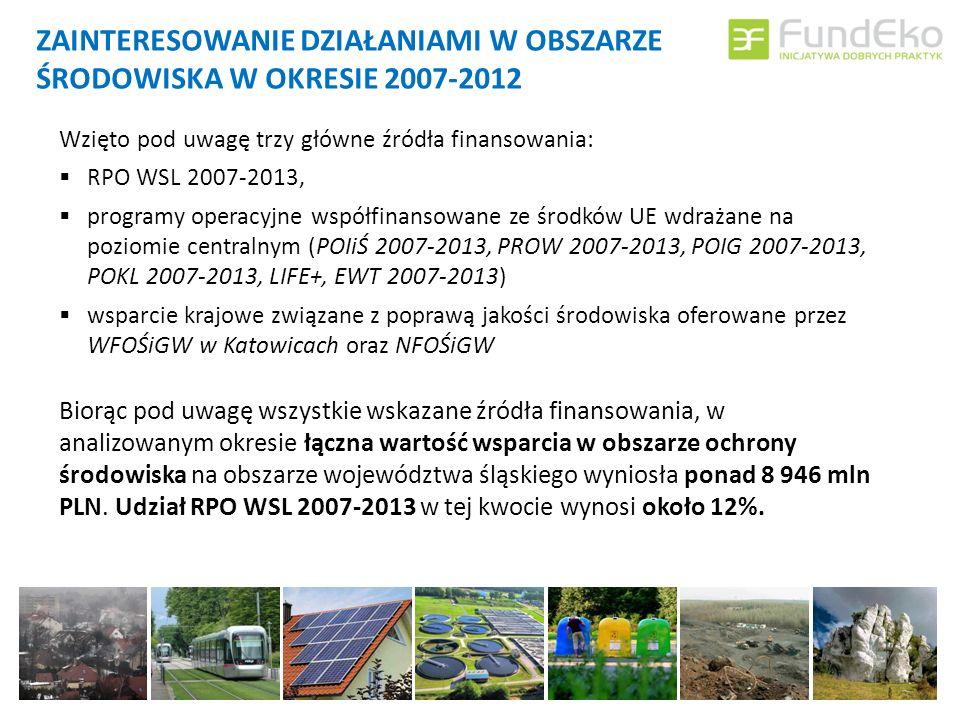 ZAINTERESOWANIE DZIAŁANIAMI W OBSZARZE ŚRODOWISKA W OKRESIE 2007-2012 Wzięto pod uwagę trzy główne źródła finansowania: RPO WSL 2007-2013, programy operacyjne współfinansowane ze środków UE wdrażane na poziomie centralnym (POIiŚ 2007-2013, PROW 2007-2013, POIG 2007-2013, POKL 2007-2013, LIFE+, EWT 2007-2013) wsparcie krajowe związane z poprawą jakości środowiska oferowane przez WFOŚiGW w Katowicach oraz NFOŚiGW Biorąc pod uwagę wszystkie wskazane źródła finansowania, w analizowanym okresie łączna wartość wsparcia w obszarze ochrony środowiska na obszarze województwa śląskiego wyniosła ponad 8 946 mln PLN.