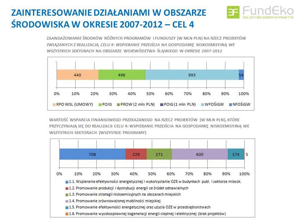 ZAINTERESOWANIE DZIAŁANIAMI W OBSZARZE ŚRODOWISKA W OKRESIE 2007-2012 – CEL 4