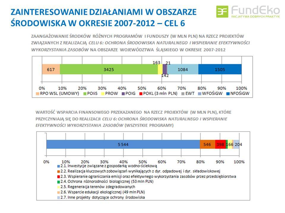 STRUKTURA BENEFICJENTÓW W PROJEKTACH ŚRODOWISKOWYCH W OKRESIE 2007-2013 W przypadku projektów środowiskowych katalog beneficjentów jest bardzo szeroki i zróżnicowany.